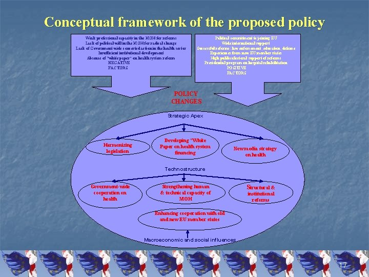 Conceptual framework of the proposed policy Weak professional capacity in the MOH for reforms