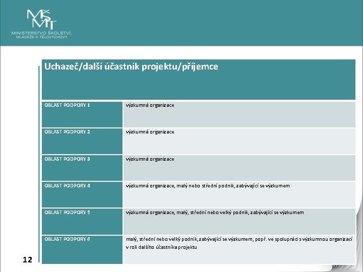 Uchazeč/další účastník projektu/příjemce 12 OBLAST PODPORY 1 výzkumná organizace OBLAST PODPORY 2 výzkumná organizace