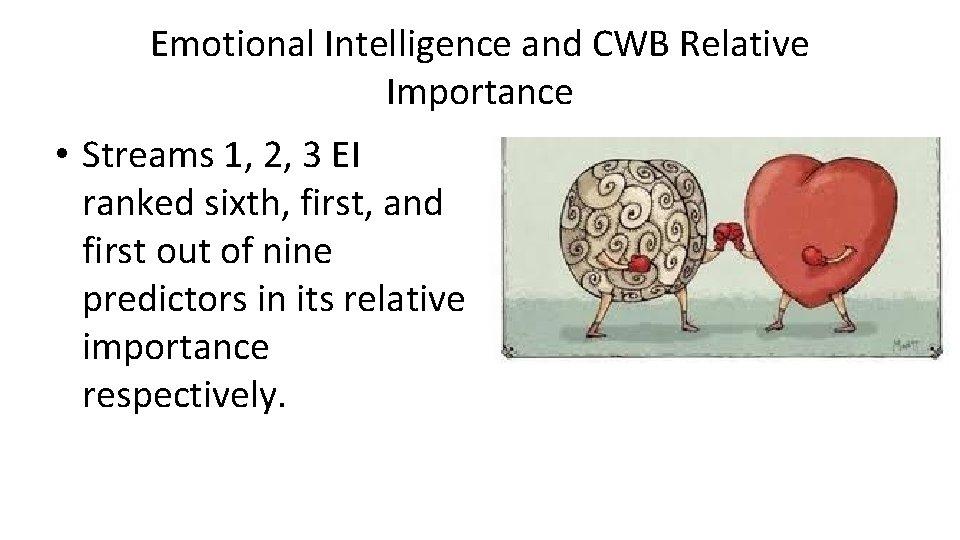Emotional Intelligence and CWB Relative Importance • Streams 1, 2, 3 EI ranked sixth,
