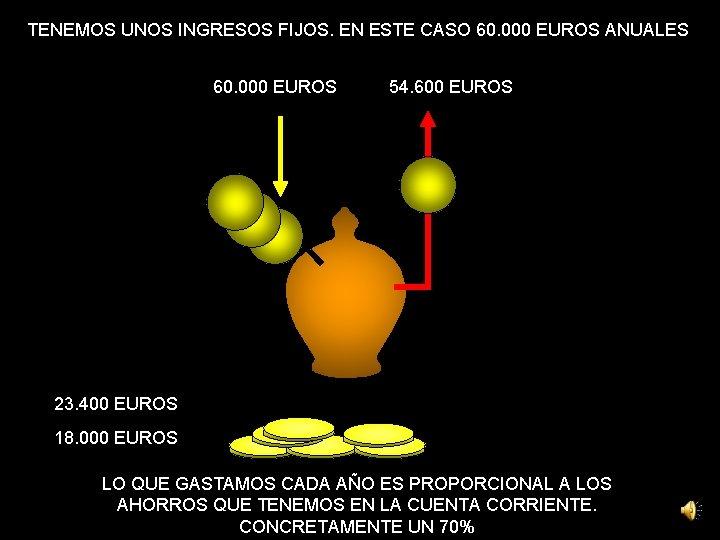 TENEMOS UNOS INGRESOS FIJOS. EN ESTE CASO 60. 000 EUROS ANUALES 60. 000 EUROS
