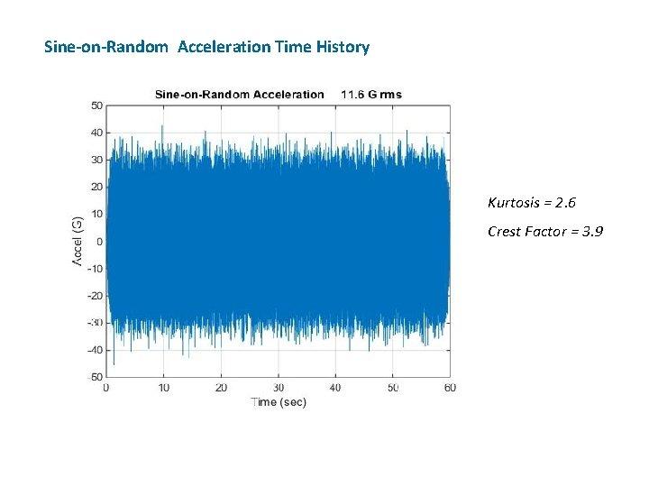 Sine-on-Random Acceleration Time History Kurtosis = 2. 6 Crest Factor = 3. 9