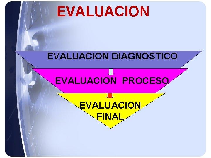 EVALUACION DIAGNOSTICO EVALUACION PROCESO EVALUACION FINAL