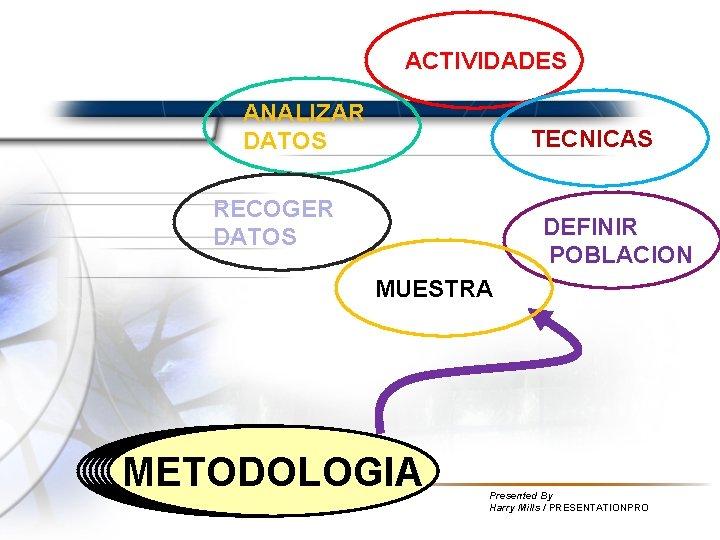 ACTIVIDADES ANALIZAR DATOS TECNICAS RECOGER DATOS DEFINIR POBLACION MUESTRA METODOLOGIA Presented By Harry Mills