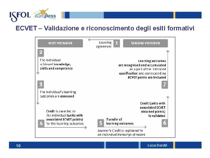 ECVET – Validazione e riconoscimento degli esiti formativi 10 Luca Dordit