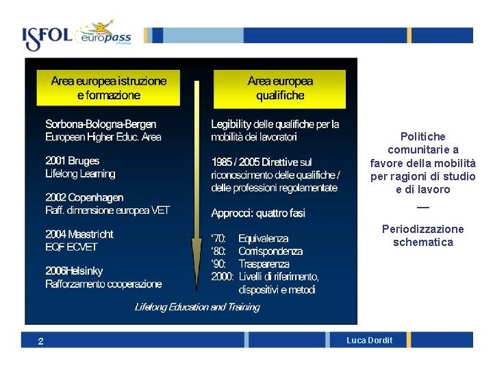 Politiche comunitarie a favore della mobilità per ragioni di studio e di lavoro __