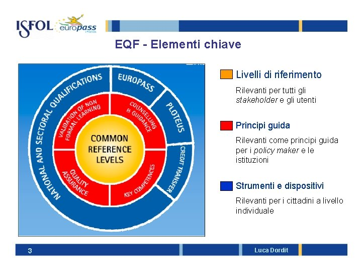 EQF - Elementi chiave Livelli di riferimento Rilevanti per tutti gli stakeholder e gli