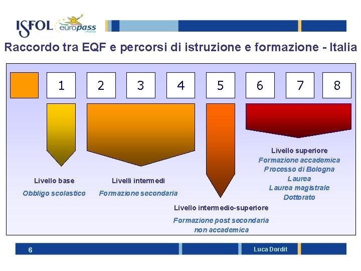 Raccordo tra EQF e percorsi di istruzione e formazione - Italia 1 2 3