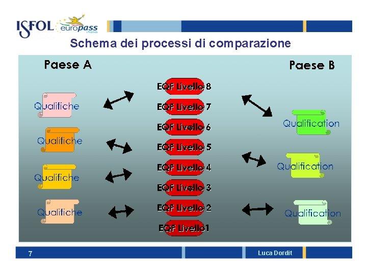 Schema dei processi di comparazione 7 Luca Dordit