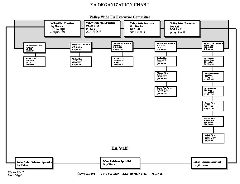 EA ORGANIZATION CHART Valley-Wide EA Executive Committee Valley-Wide Vice President Melvin Dean BR 4