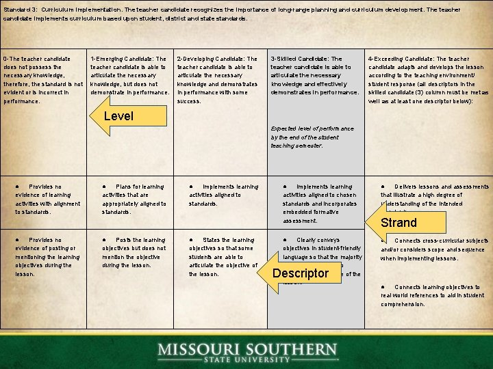 Standard 3: Curriculum Implementation. The teacher candidate recognizes the importance of long-range planning and