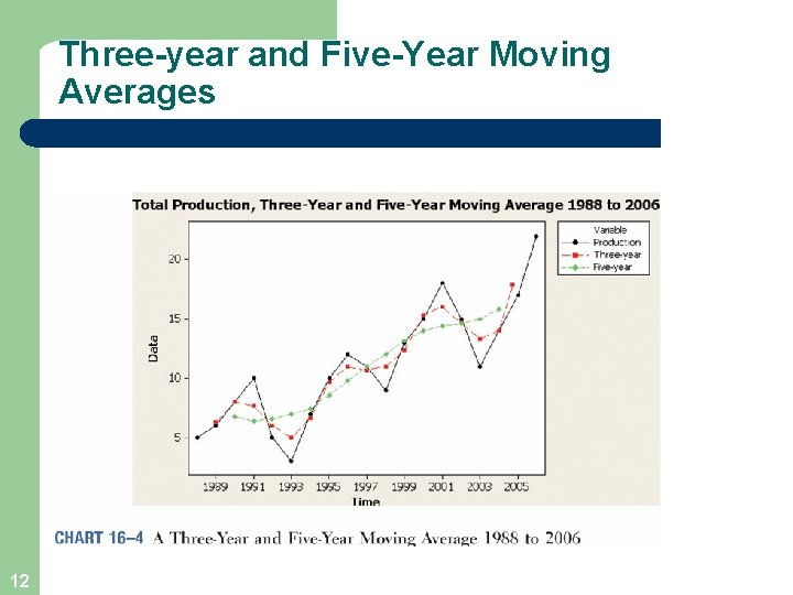 Three-year and Five-Year Moving Averages 12