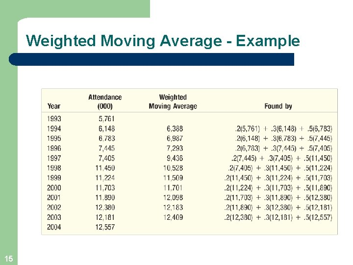Weighted Moving Average - Example 15