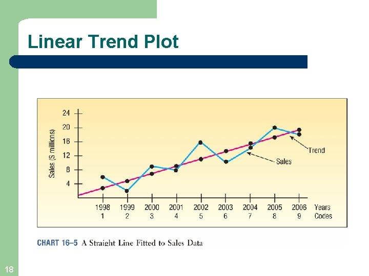 Linear Trend Plot 18