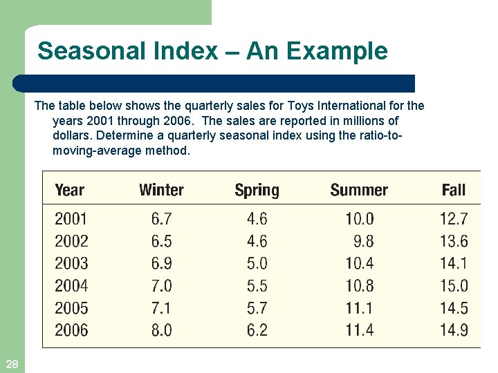 Seasonal Index – An Example The table below shows the quarterly sales for Toys