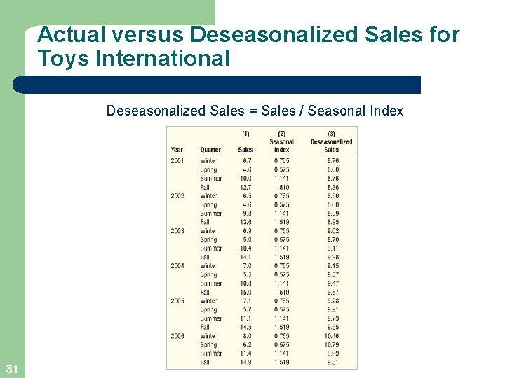 Actual versus Deseasonalized Sales for Toys International Deseasonalized Sales = Sales / Seasonal Index