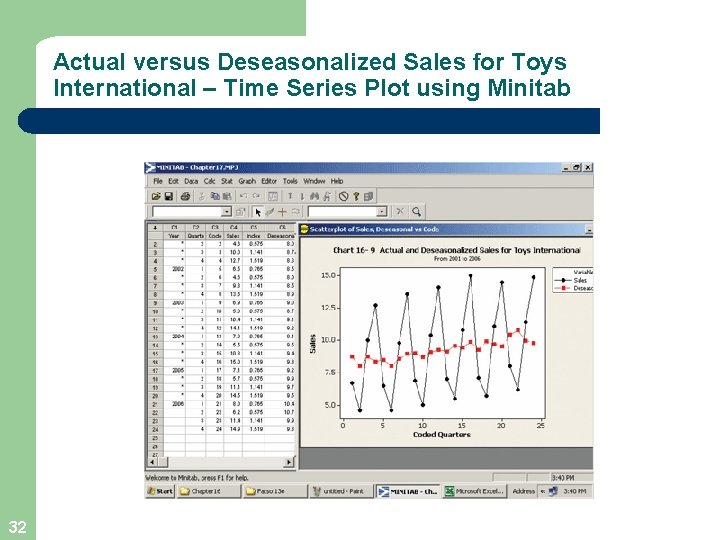 Actual versus Deseasonalized Sales for Toys International – Time Series Plot using Minitab 32