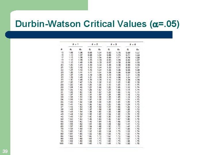 Durbin-Watson Critical Values ( =. 05) 39
