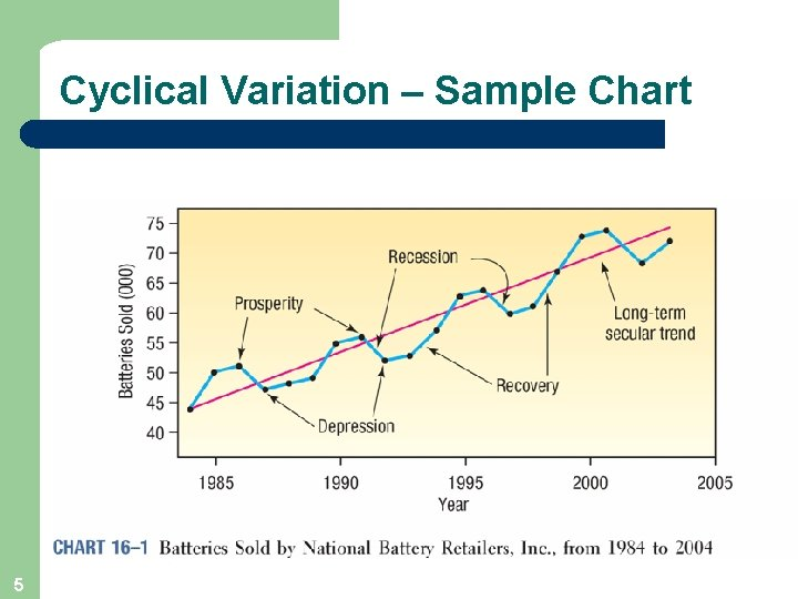 Cyclical Variation – Sample Chart 5