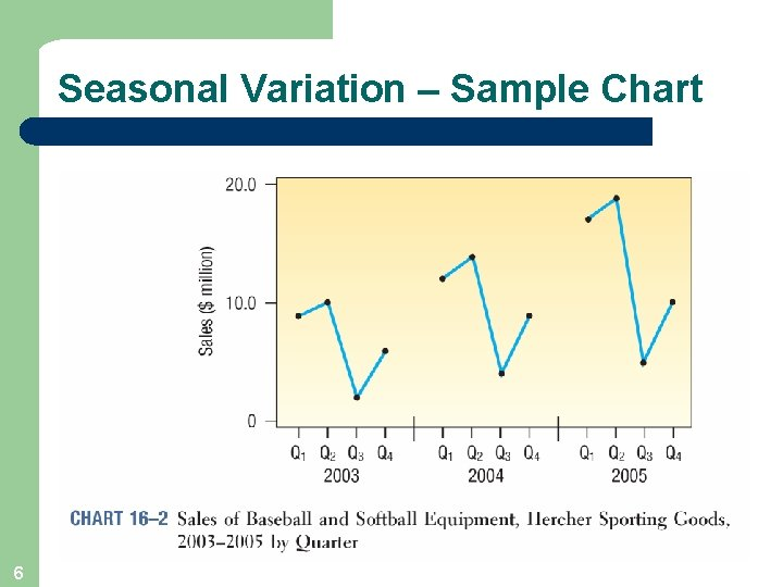Seasonal Variation – Sample Chart 6