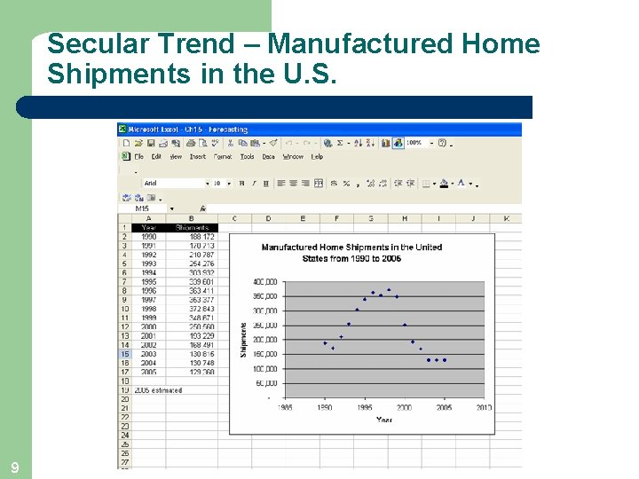 Secular Trend – Manufactured Home Shipments in the U. S. 9
