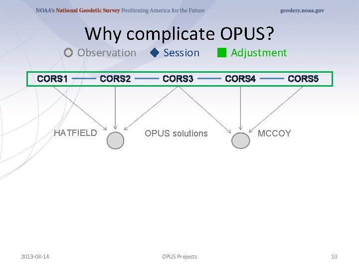 Why complicate OPUS? Observation CORS 1 HATFIELD 2013 -08 -14 CORS 2 Session CORS
