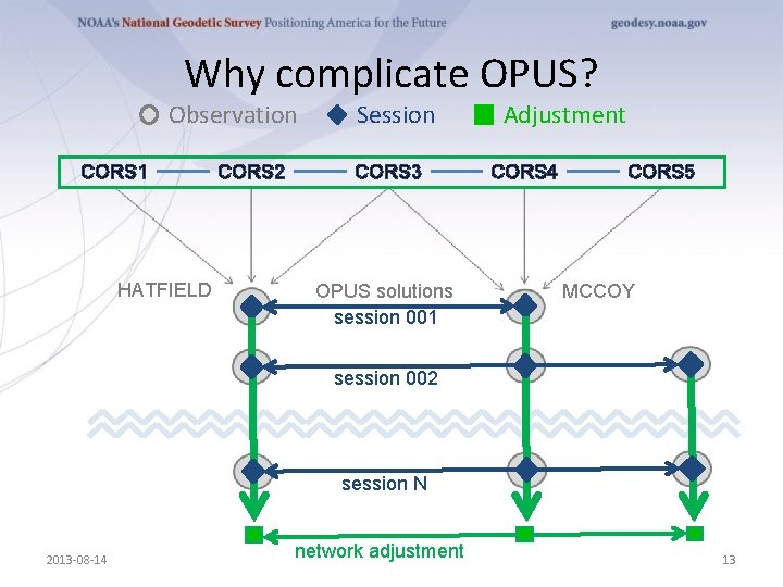 Why complicate OPUS? Observation CORS 1 HATFIELD CORS 2 Session CORS 3 OPUS solutions