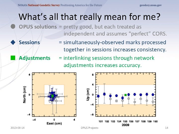 What's all that really mean for me? OPUS solutions = pretty good, but each