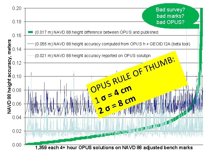 0. 20 Bad survey? bad marks? bad OPUS? 0. 18 NAVD 88 height accuracy,