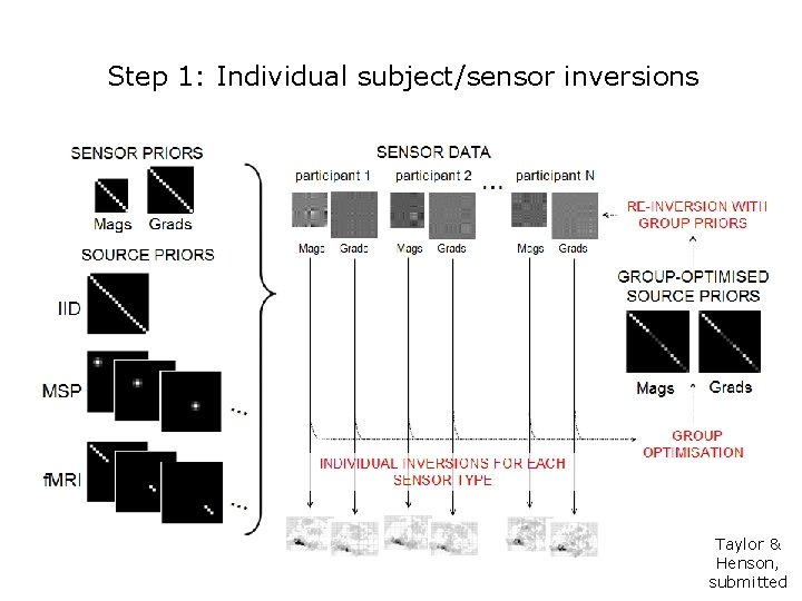 Step 1: Individual subject/sensor inversions Taylor & Henson, submitted