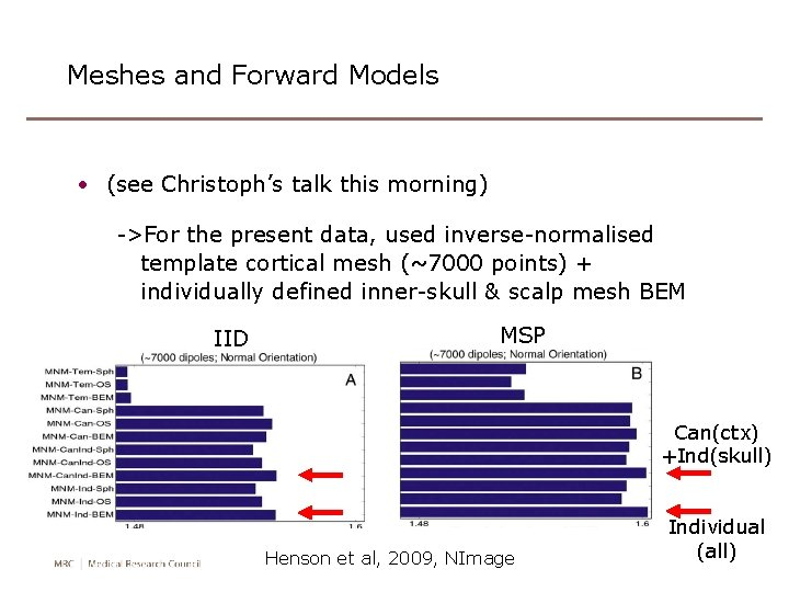 Meshes and Forward Models • (see Christoph's talk this morning) ->For the present data,