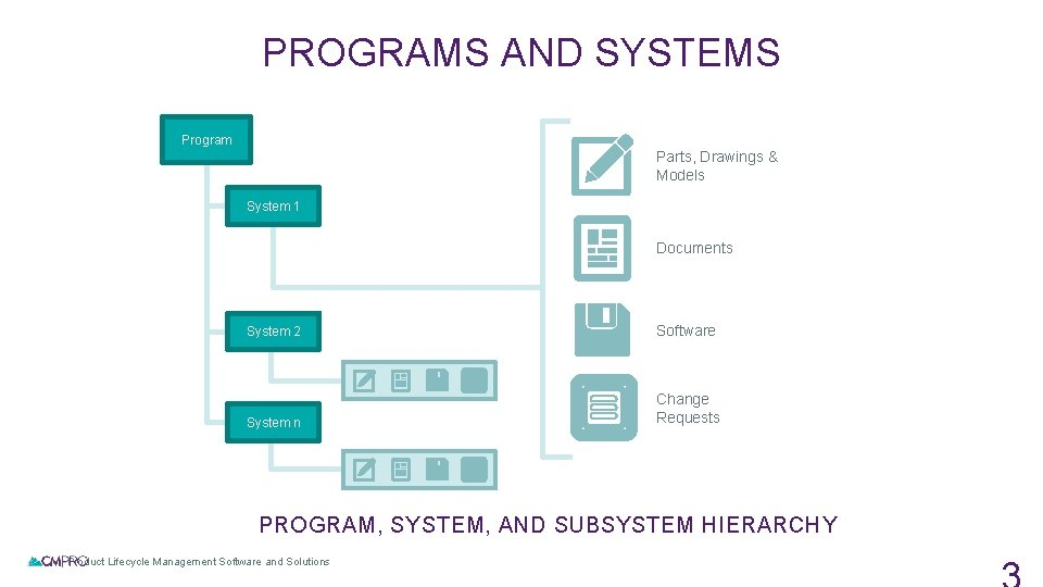 PROGRAMS AND SYSTEMS Program Parts, Drawings & Models System 1 Documents System 2 Software