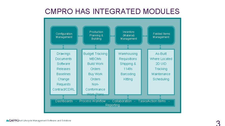 CMPRO HAS INTEGRATED MODULES Configuration Management Production Planning & Building Inventory (Material) Management Fielded