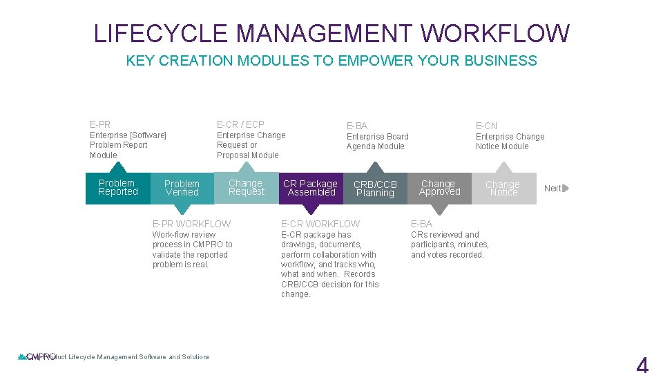 LIFECYCLE MANAGEMENT WORKFLOW KEY CREATION MODULES TO EMPOWER YOUR BUSINESS E-PR E-CR / ECP