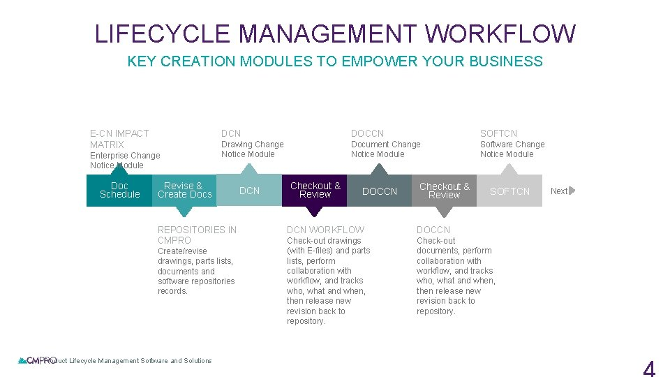 LIFECYCLE MANAGEMENT WORKFLOW KEY CREATION MODULES TO EMPOWER YOUR BUSINESS E-CN IMPACT MATRIX Enterprise