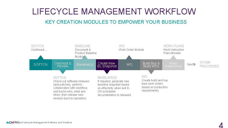 LIFECYCLE MANAGEMENT WORKFLOW KEY CREATION MODULES TO EMPOWER YOUR BUSINESS SOFTCN BASELINE WO WORK
