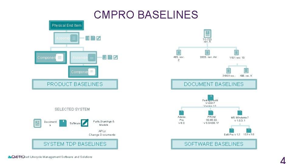 CMPRO BASELINES Physical End Item Assembly Component TO. 723 rev. A 453. rev. Z