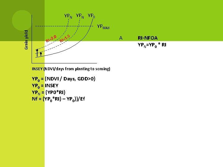 YPN YP 0 Grain yield YPMAX. 0 2 RI= . 5 1 RI= INSEY