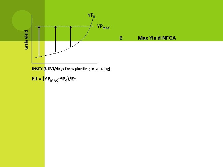 YP 0 Grain yield YPMAX B INSEY (NDVI/days from planting to sensing) Nf =