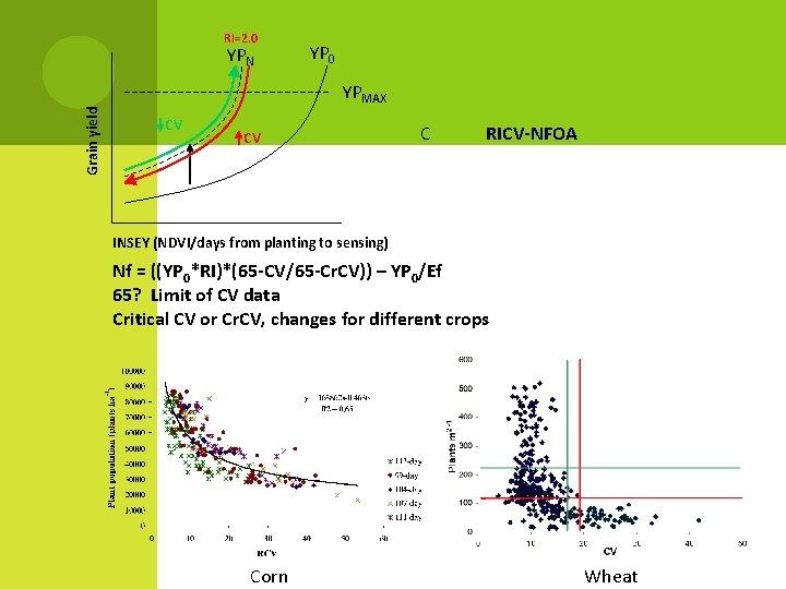 RI=2. 0 YPN YP 0 Grain yield YPMAX CV CV C RICV-NFOA INSEY (NDVI/days