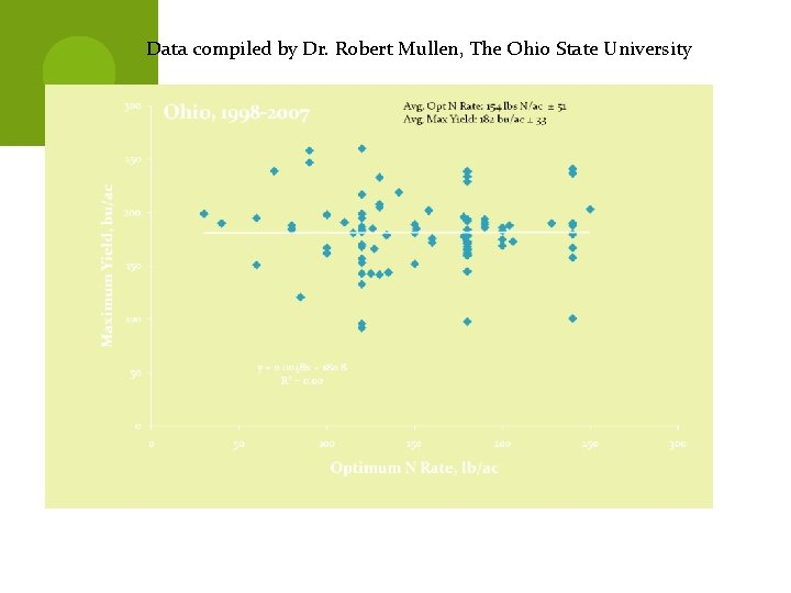 Data compiled by Dr. Robert Mullen, The Ohio State University