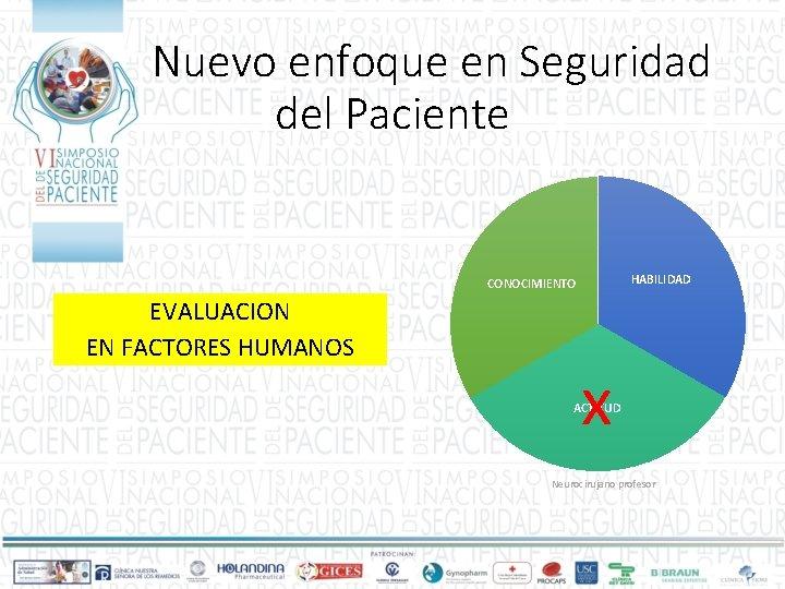 Nuevo enfoque en Seguridad del Paciente HABILIDAD CONOCIMIENTO EVALUACION EN FACTORES HUMANOS x ACTITUD