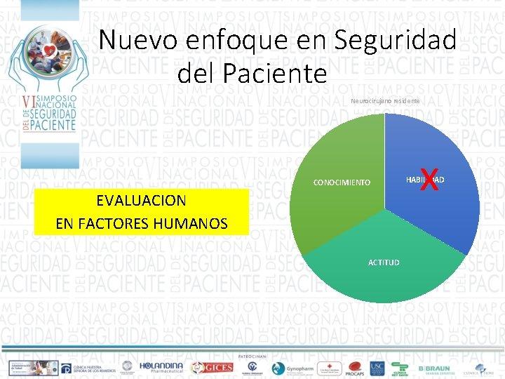 Nuevo enfoque en Seguridad del Paciente Neurocirujano residente CONOCIMIENTO EVALUACION EN FACTORES HUMANOS ACTITUD