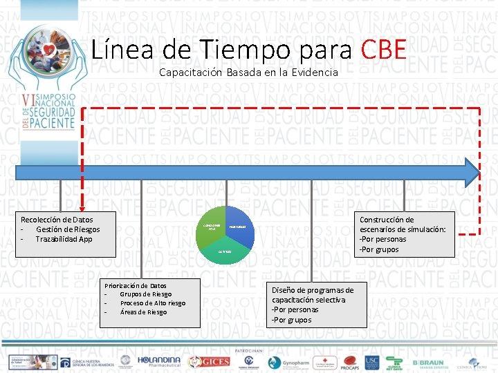 Línea de Tiempo para CBE Capacitación Basada en la Evidencia Recolección de Datos -