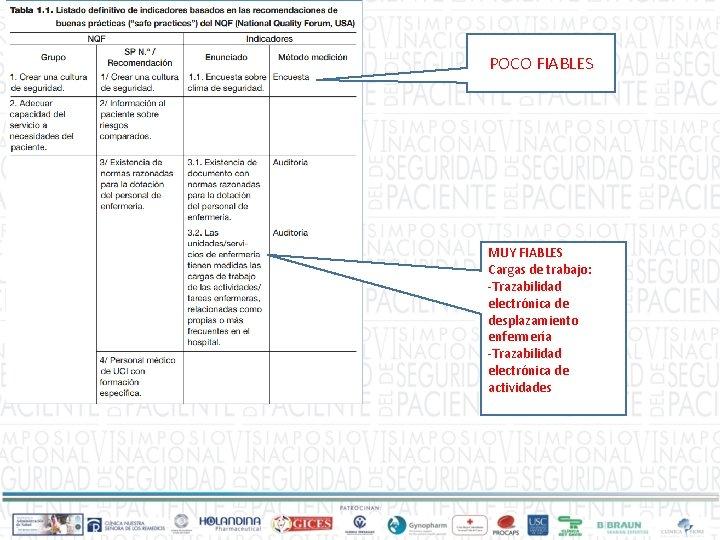 POCO FIABLES MUY FIABLES Cargas de trabajo: -Trazabilidad electrónica de desplazamiento enfermería -Trazabilidad electrónica