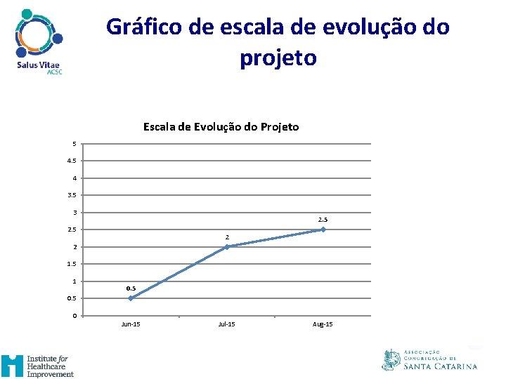 Gráfico de escala de evolução do projeto Escala de Evolução do Projeto 5 4