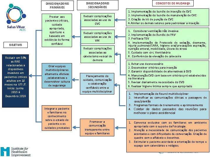 DIRECIONADORES PRIMÁRIOS OBJETIVO Reduzir em 50% as IRAS relacionadas a dispositivos invasivos em pacientes