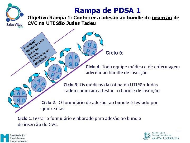 UM EXAMPLO DE RAMPA DE PDSA Rampa de PDSA 1 Objetivo Rampa 1: Conhecer