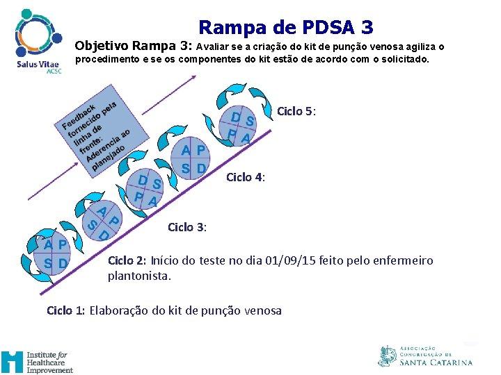 UM EXAMPLO DE RAMPA DE PDSA Rampa de PDSA 3 Objetivo Rampa 3: Avaliar
