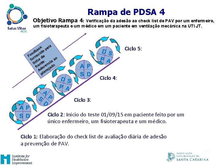 UM EXAMPLO DE RAMPA DE PDSA Rampa de PDSA 4 Objetivo Rampa 4: Verificação