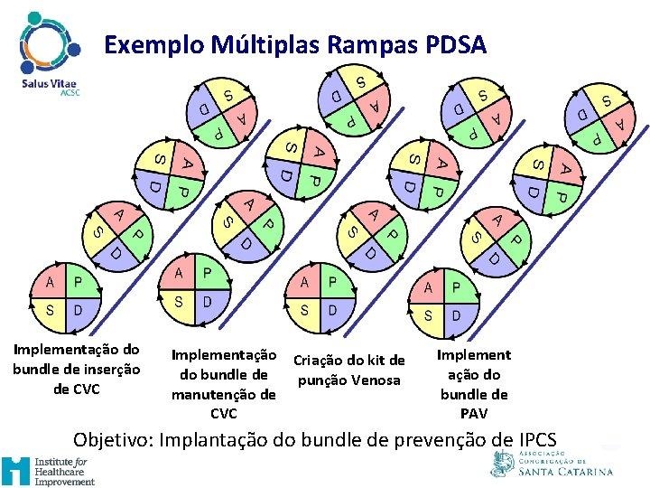 Exemplo Múltiplas Rampas PDSA Implementação do bundle de inserção de CVC Implementação Criação do